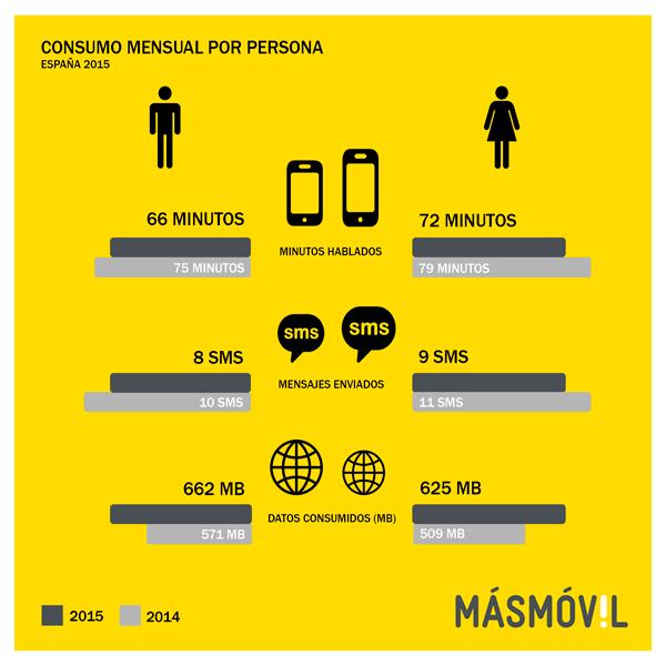habitos consumo masmovil 2015 - 1